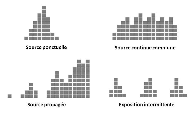 Courbes épidémiologiques – Figure 2
