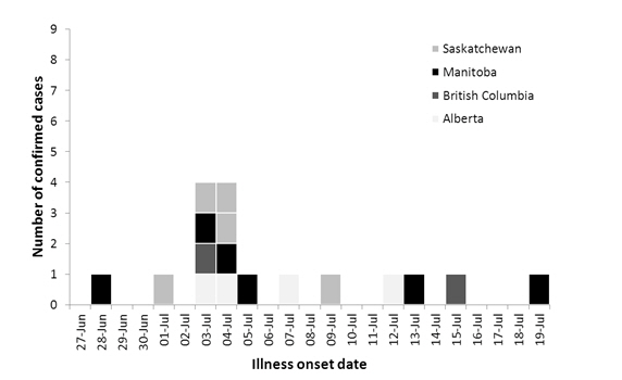 Figure 1: Number of confirmed outbreak cases of E. coli 0157:H7 by illness onset date (n=17).