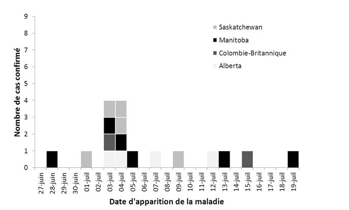 Figure 1 : Nombre de cas confirmés d'éclosion d'infection à E. coli 0157:H7 selon la date d'apparition de la maladie (n = 17).