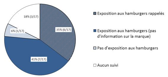 Figure 2 : Résumé des expositions de cas