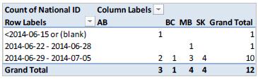 Pour créer le graphique de la courbe épidémiologique en fonction de la semaine d'apparition de la maladie, suivez les étapes 7 et 8. Pour créer le graphique de la courbe épidémiologique en fonction du jour d'apparition de la maladie, suivez les étapes 9 à 11.