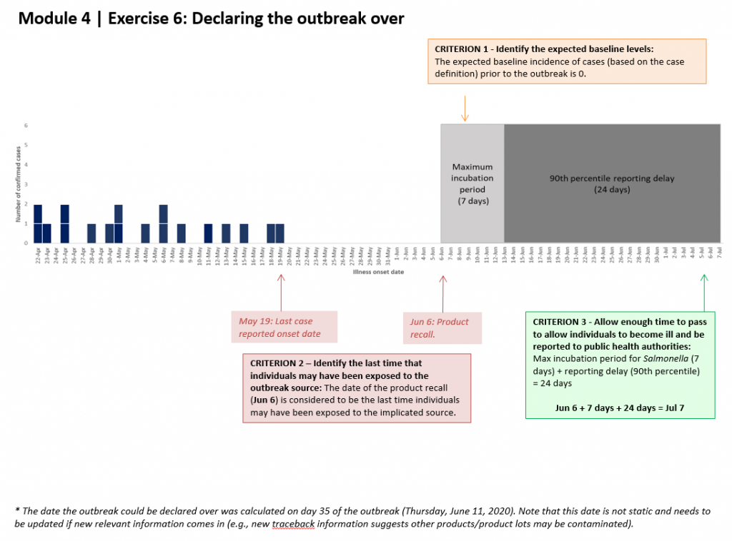 Text description: Image illustrating how the date to declare the outbreak over is determined. Image begins with an epidemic curve showing case onset dates, the last of which was reported on May 19. This date is determined using the three criterion listed above. June 7th is identified as the date to declare the outbreak over.